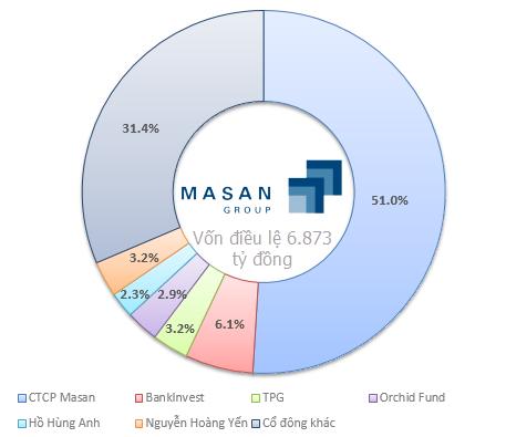Các cổ đông chính của Masan Group - (Cập nhật đến ngày 24/8)
