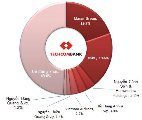 Các cổ đông chính của Techcombank