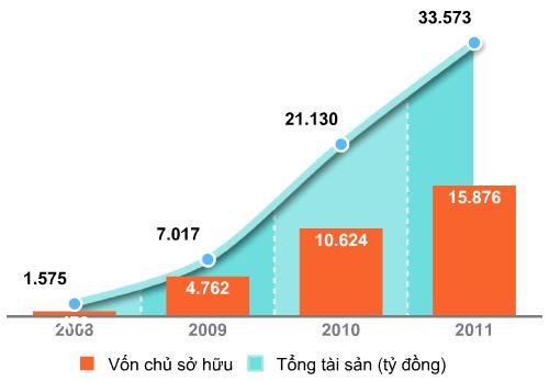 Kết quả kinh doanh hợp nhất của Masan Group từ 2008-2011