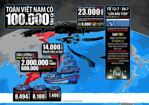 """Vụ """"Trung Quốc xua 23.000 tàu cá xuống biển Đông"""": Nhai lại thông tin mà Trung Quốc mớm cho mà không đặt đúng vào bối cảnh chung, lợi bất cập hại!"""