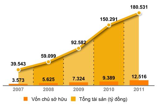 Một số chỉ tiêu tài chính hợp nhất giai đoạn 2007-2011 - (Theo báo cáo tài chính của TCB)
